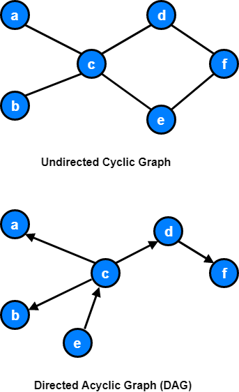 Cyclic / Acyclic Graphs