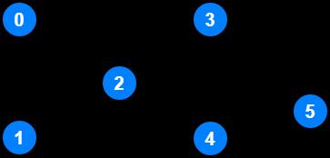 Representing Graphs in Code