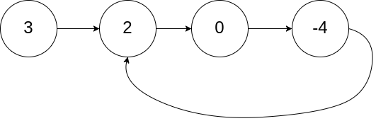 Circular Linked List - Test 1