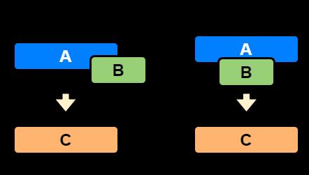 Merging Example