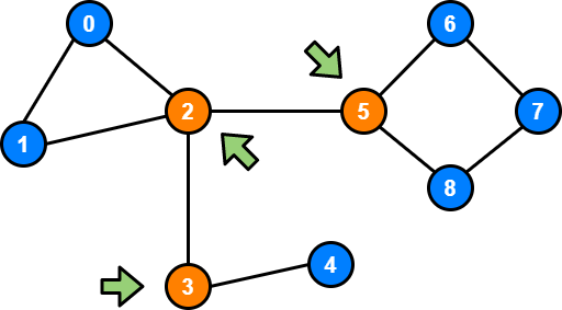 Articulation Point in Graph Theory