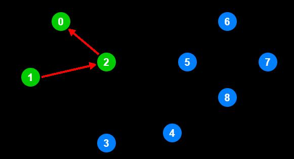 Low Link 0-1-2